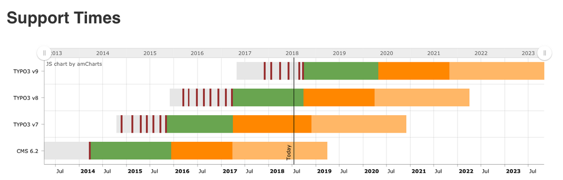 Support times shown in TYPO3 roadmap (July 2018)